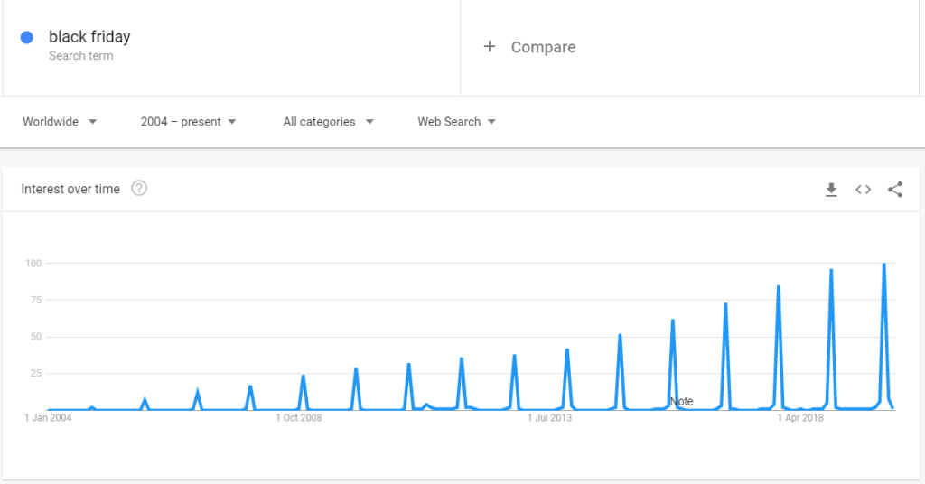 According to Google Trends, consumers' interest in Black Friday does not stop growing