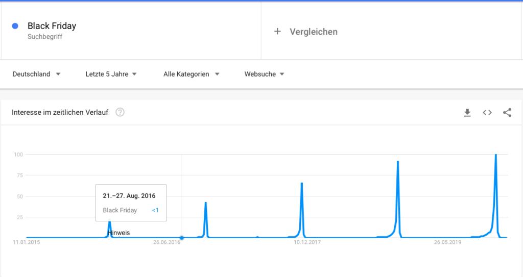Interesse am Black Friday im zeitlichen Verlauf in Google Trends