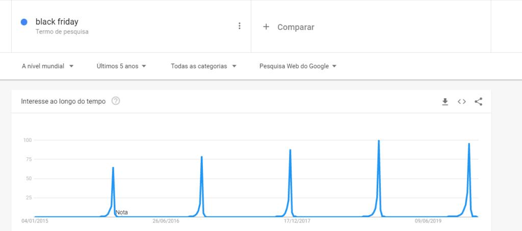 Evolução do interesse pela Black Friday no Google Trends