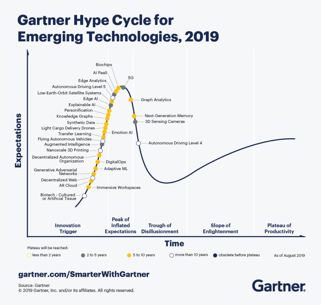 Hyple cycle definido por Gartner sobre la evolución de las expectativas que despiertan las tecnologías emergentes