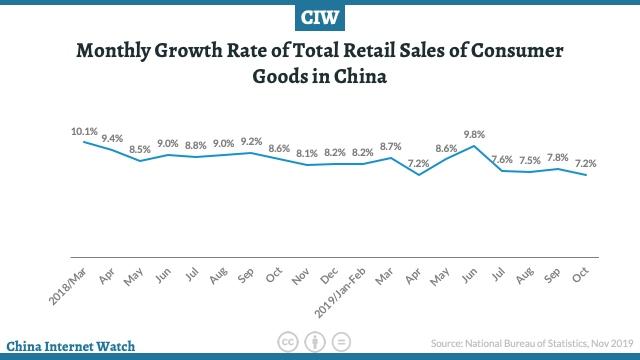 Evolución de las ventas del retail en China 2018-2019