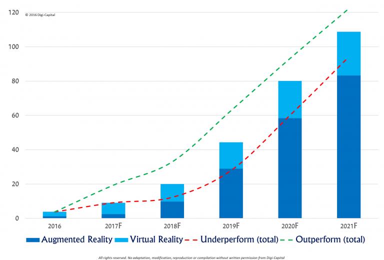 Las grandes empresas invierten más en realidad aumentada que en realidad virtual