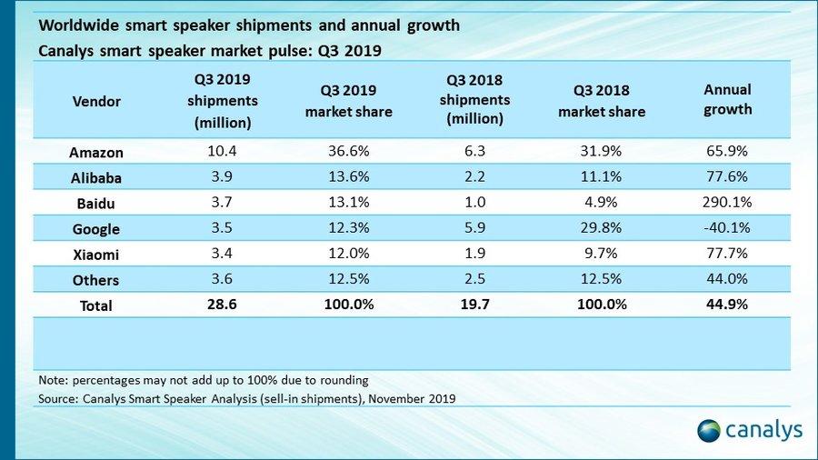 Altavoces inteligentes: estadísticas 2019