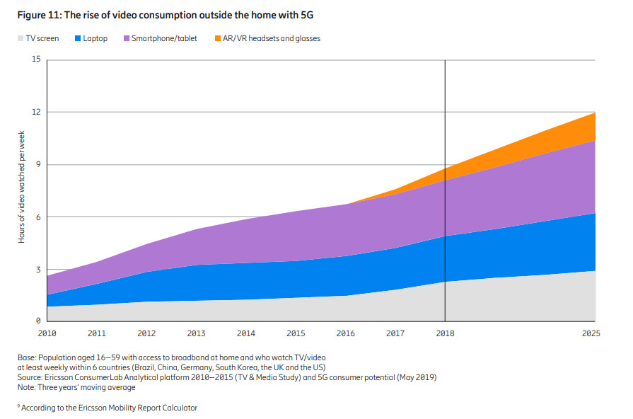 Online video consumption away from home will continue its rising trend with the arrival of 5G