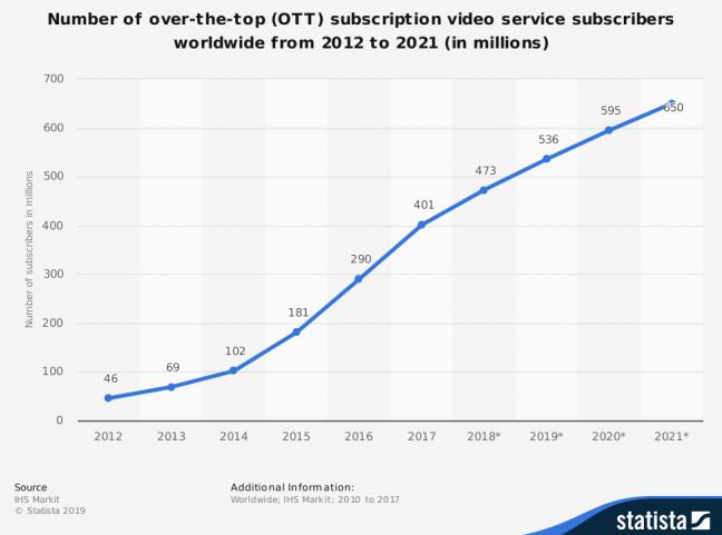 Crecimiento del consumo de contenidos en streaming a nivel mundial