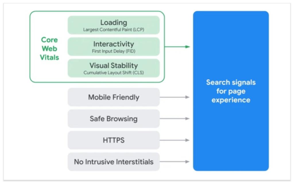 Le schéma résume la volonté de Google d'intégrer les Core Web Vitals