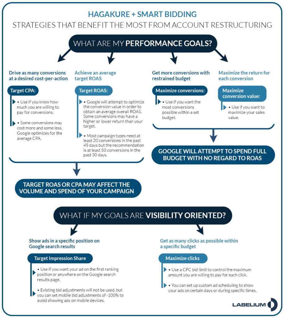 Principales estrategias de smart bidding