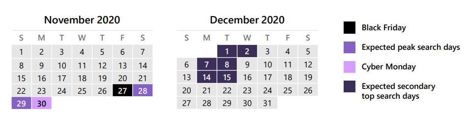 Fuente: Holiday 2020 Insights de Microsoft Advertising