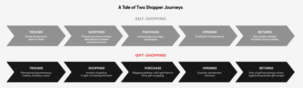 Fuente: Your Guide to the Gifting Revolution de GiftNow