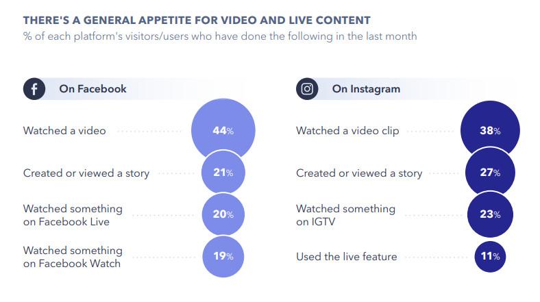 Las retransmisiones en directo han cobrado importancia a lo largo de 2020. Fuente: GlobalWebIndex