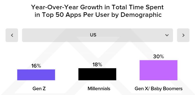Fuente: State of Mobile 2021 de App Annie