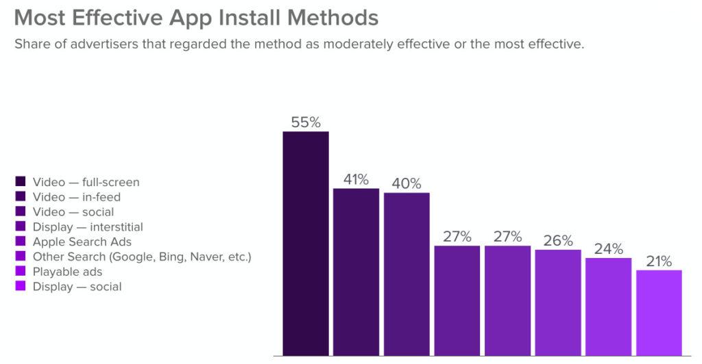 Fuente: The 2020 App Install Marketing Survey de AdColony