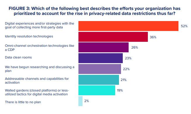 Fuente: 2021 Customer Engagement Report de Merkle