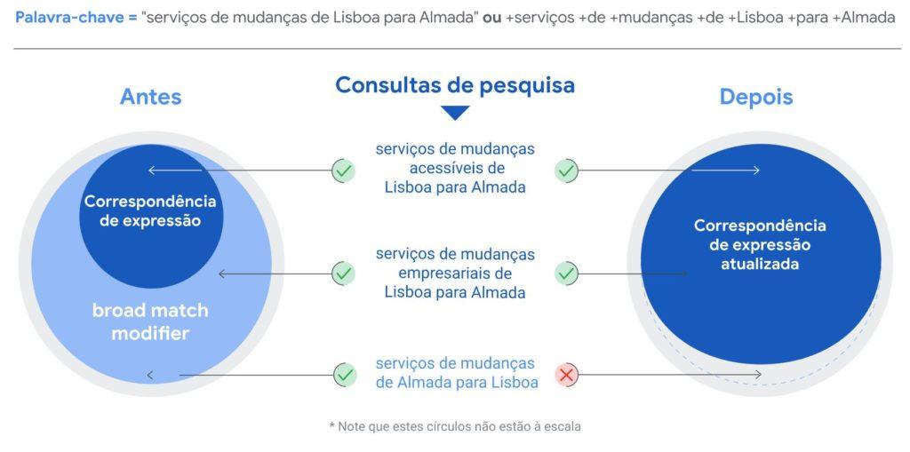 O diagrama mostra um exemplo de consultas de pesquisa.